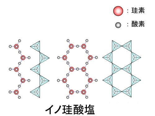 イノケイ酸塩修正.jpg